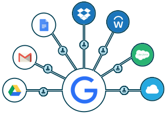 Google Cloud Identity Management