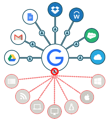 G Suite Google Identity Management Challenges