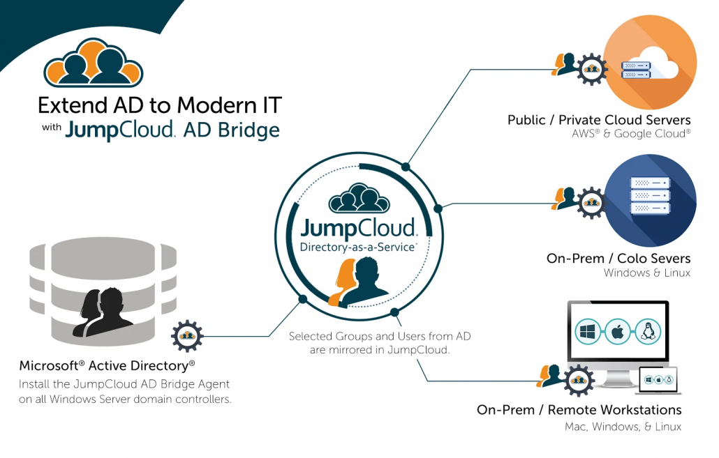 jumpcloud an identity bridge from on prem to cloud servers