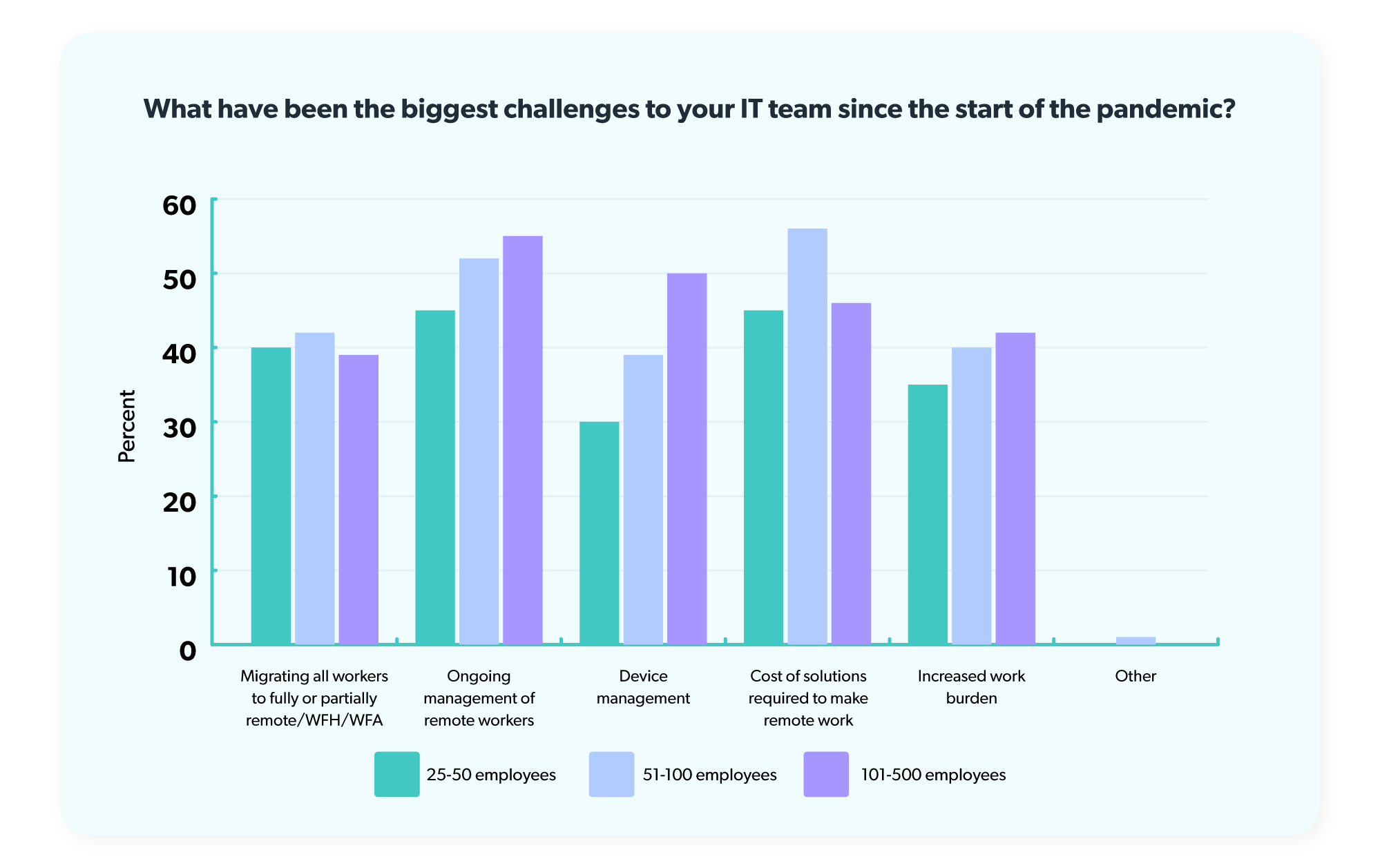 Managing remote workers, the cost of solutions required to support remote work, device management, and migrating to remote work have been IT teams' biggest challenges since the start of the pandemic.