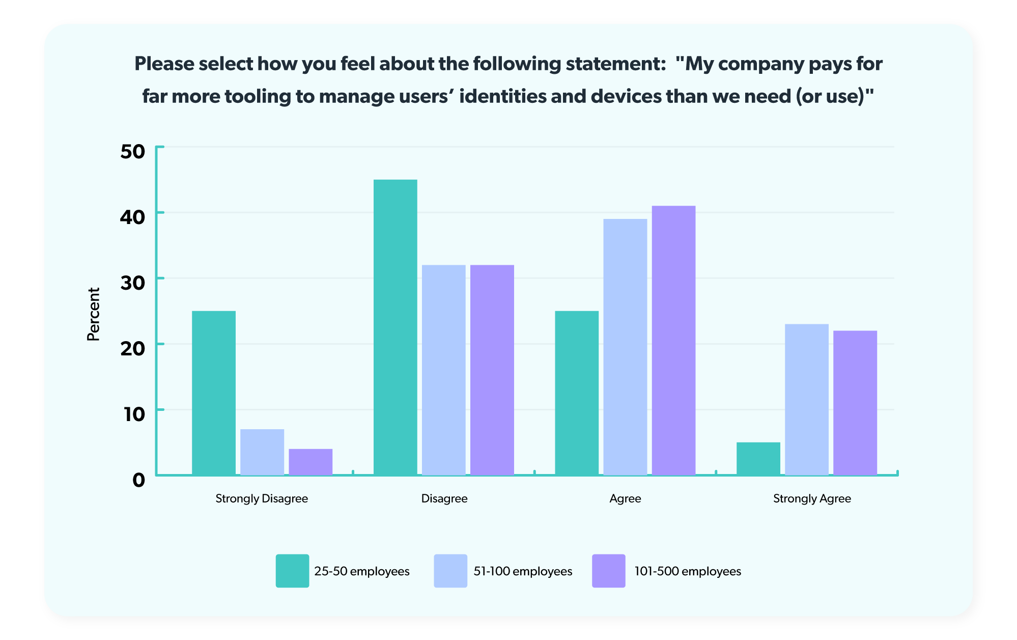 About 62% of respondents working at companies with 51-500 employees felt their companies were overspending on managing users' identities and devices.