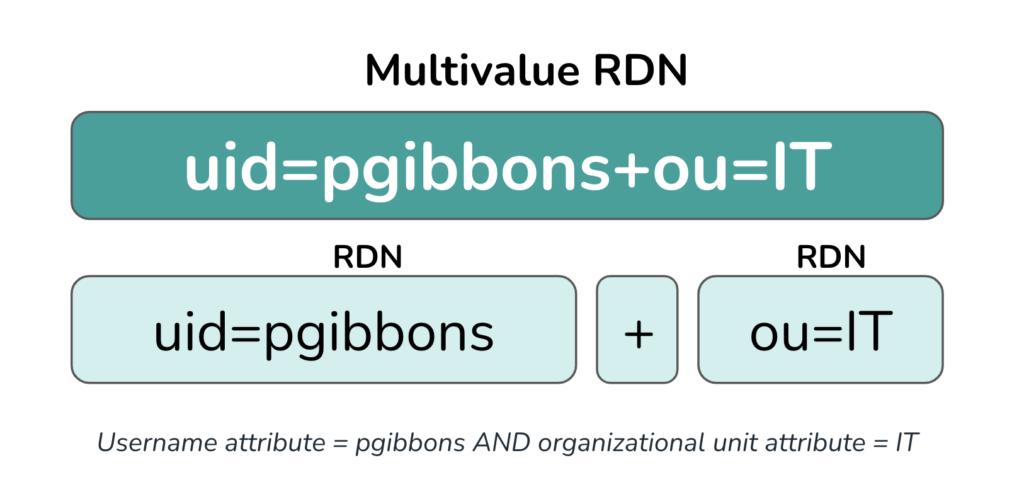 An example of a multivalue RDN, broken down by component.